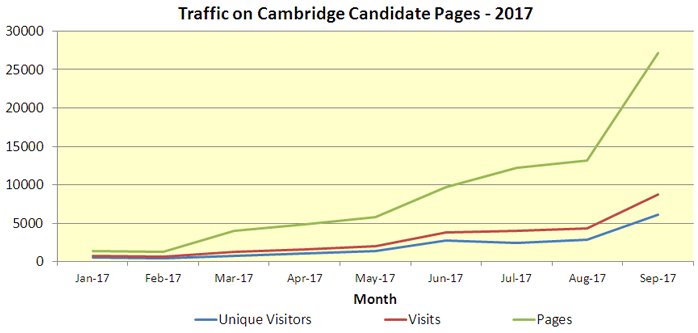 Candidate Page Traffic: Jan-Sept 2017