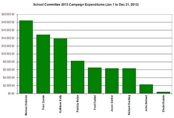 School Committee Expenditures 2013
