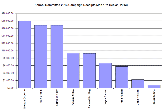 School Committee Receipts 2013
