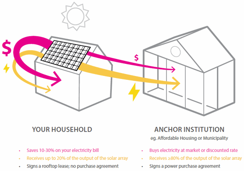 Solar Access Program