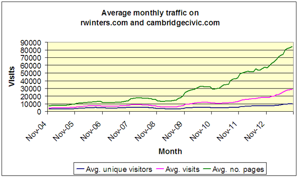 CCJ Traffic - Sept 2013