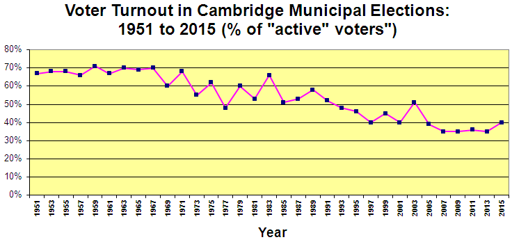 % Turnout - Cambridge Municipal Elections