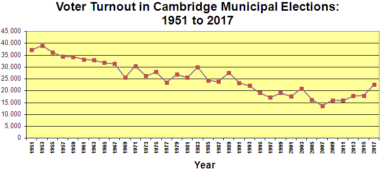 Voter Turnout - Cambridge Municipal Elections